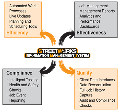 SwIMS Street Works Information Management System